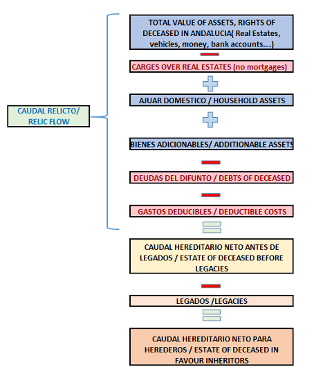 Erfbelasting in Andalusië